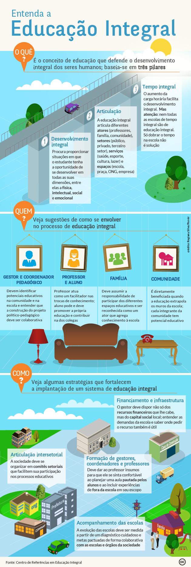 Infografico_EducacaoIntegral